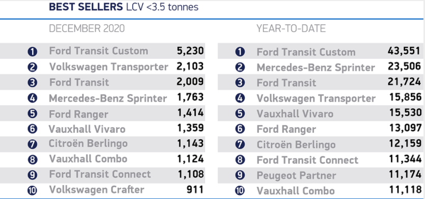 Ford Ranger is on best-selling light commercial vehicle list